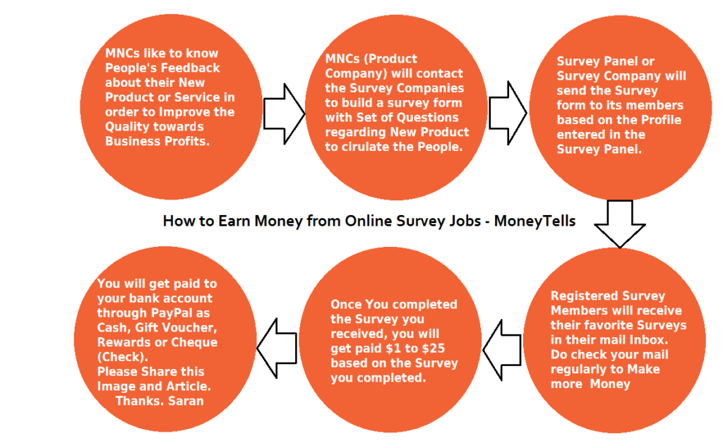 earn money from online survey jobs