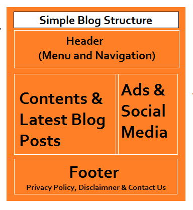 Basic Blog Structure