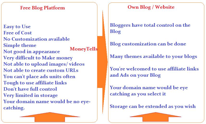 Can I really make money as a Blogger