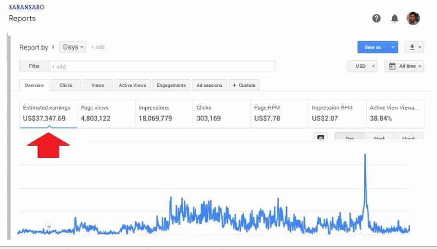 blogging earnings