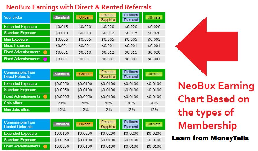 Earn money with Neobux ptc website