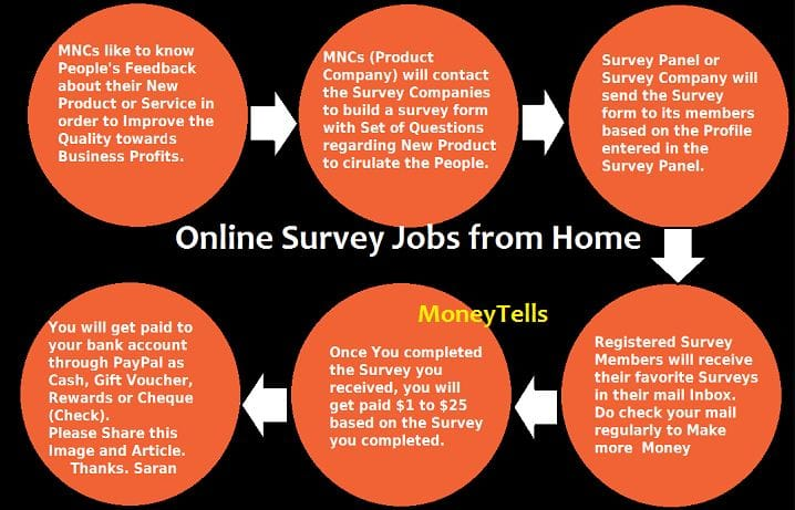Online Survey Jobs from Home