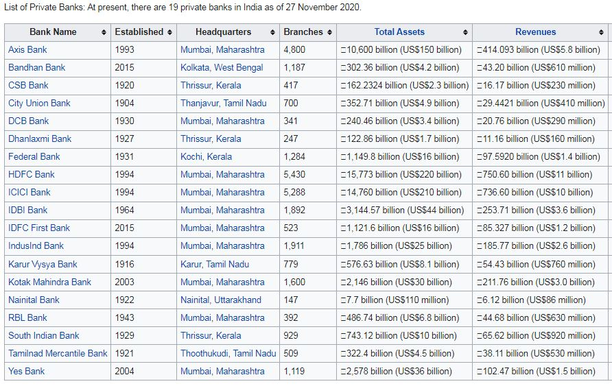 List of private sector banks in India
