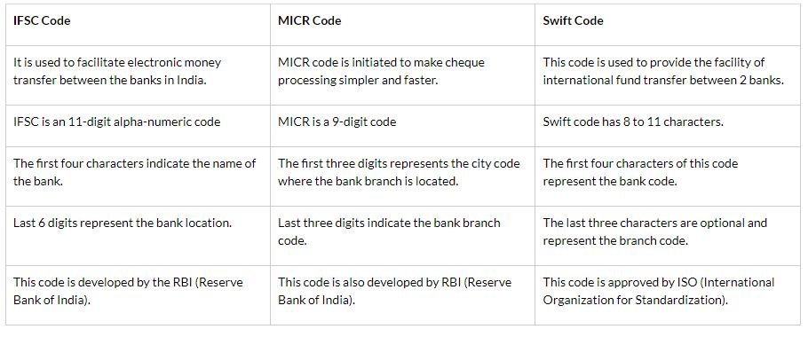 difference between IFSC and MICR and Swift Codes